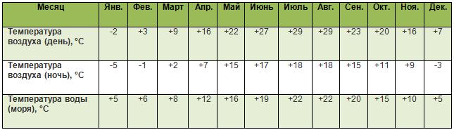 srednjaja_temperatura_bolgaria